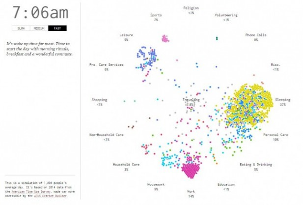 1_flowingdata_a-day-in-the-life-of-americans-645x436