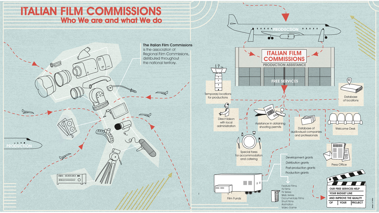 Italian Film Commission. What we are and what we do. Infografica.